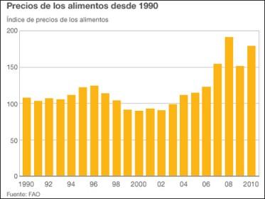 Precios de los alimentos desde 1990