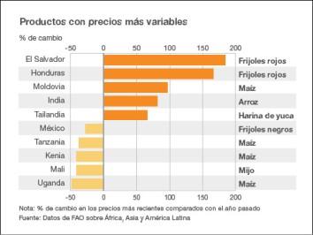 Productos con precios más variables