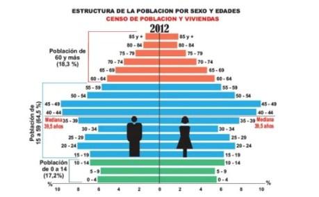 censo-poblacion